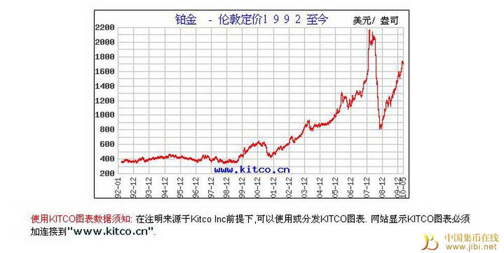 贵金属历史价格走势图